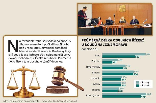 Průměrná délka soudních řízení na jižní Moravě.