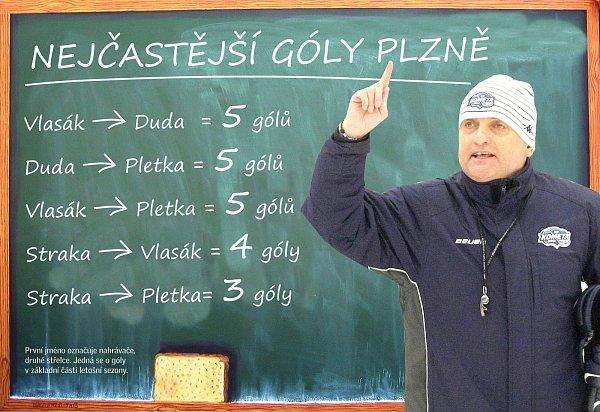 Nejčastější góly Plzně.