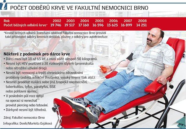 Počet odběrů krve ve Fakultní nemocnici Brno.