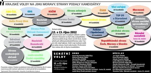 Krajské volby na jižní Moravě. Strany podaly kandidátky.