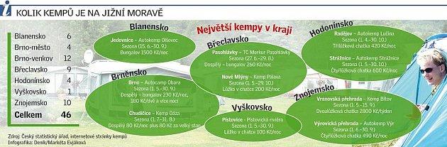 Kolik kempů je na jižní Moravě.