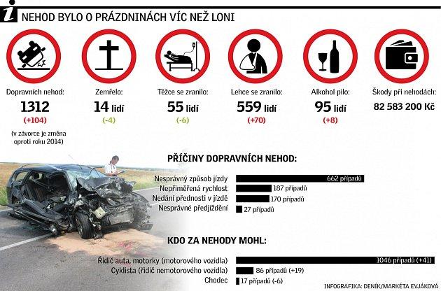 Nehodovost vJihomoravském kraji oprázdninách 2015.