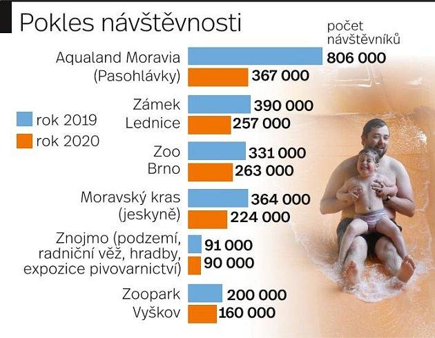 Pokles návštěvnosti na turistických místech Jihomoravského kraje.