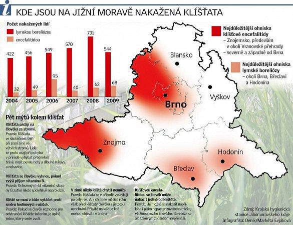 Kde jsou na jižní Moravě nakažená klíšťata.