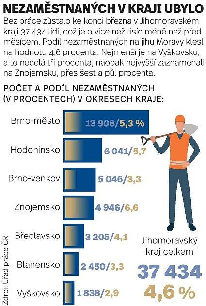 Nezaměstnaných na jihu Moravy na konci března ubylo.
