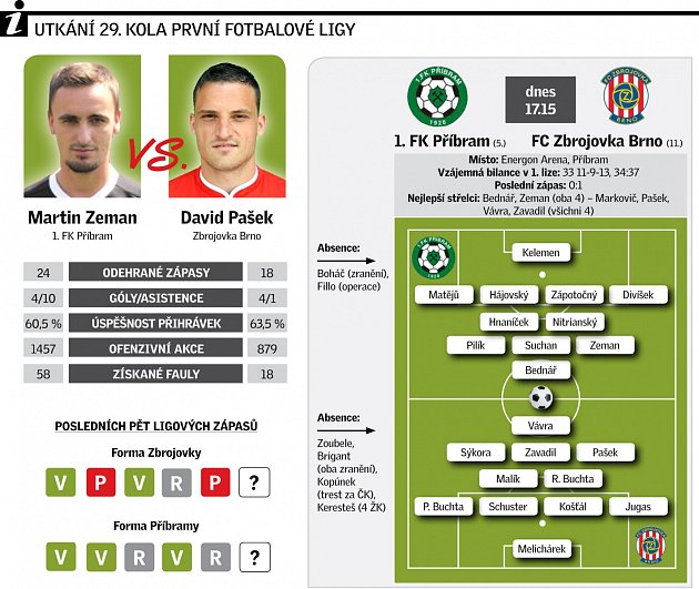 FK Příbram vs FC Zbrojovka Brno.