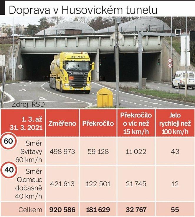 Statistiky úsekového měření rychlosti v Husovickém tunelu v Brně za březen 2021.