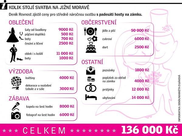 Svatba Infografika