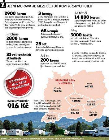 Kempy. Infografika