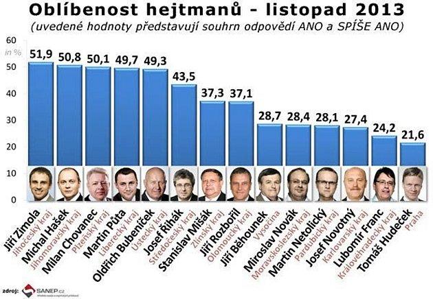 Hašek je druhý nejoblíbenější hejtman vČeské republice. Vpopularitě ulidí si přesto pohoršil.
