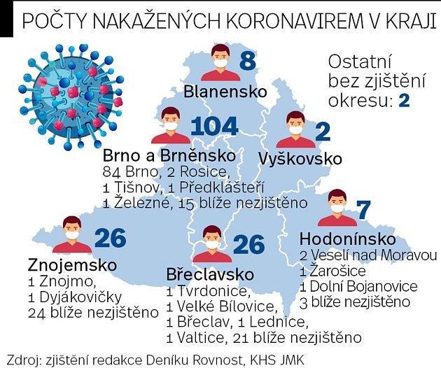 Mapa počtů nakažených koronavirem vkraji, údaje platné kpondělní půl sedmé večer.