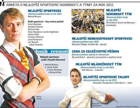 Anketa onejlepší sportovní osobnosti a týmy za rok 2011