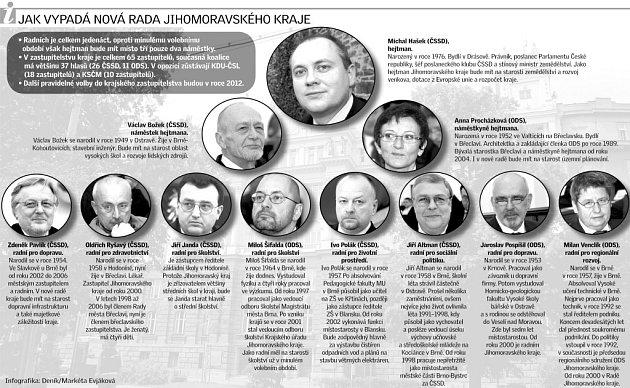 Jak vypadá nová rada Jihomoravského kraje.