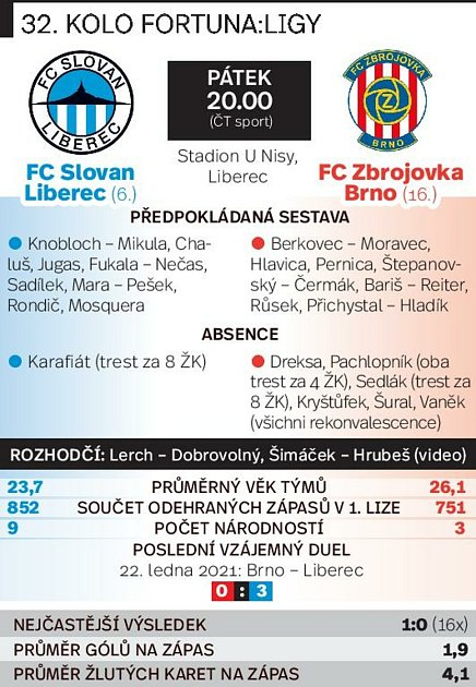 32. kolo FORTUNA:LIGY: Liberec - Zbrojovka Brno