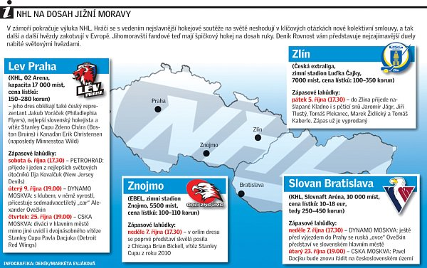 NHL na dosah jižní Moravy.