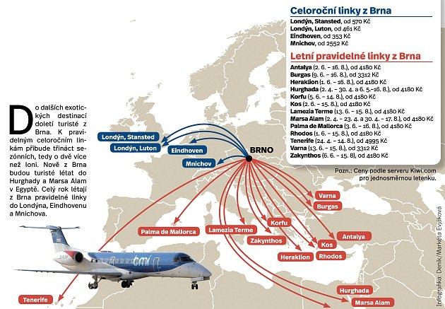 Letecké linky.