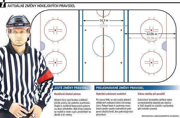 Hokej. Infografika