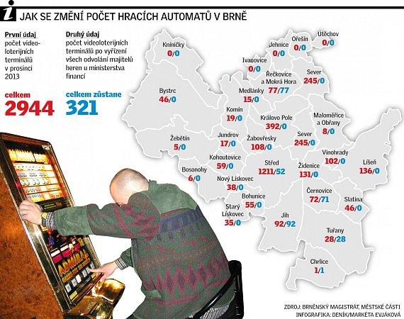 Automaty. Infografika