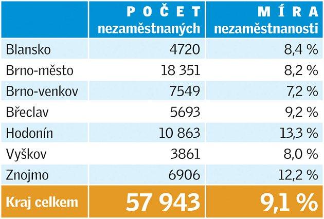Nezaměstnanost na jižní Moravě za měsíc květen.