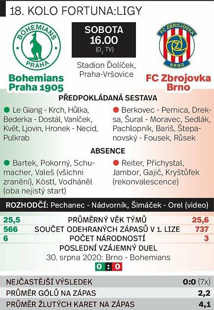 Grafika před utkáním Bohemians 1905a Zbrojovka Brno.
