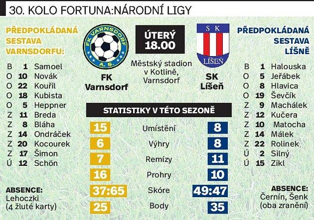 30. kolo F:NL: FK Varnsdorf - SK Líšeň