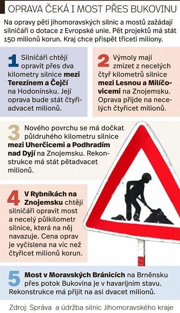 Opravy silnic. Infografika.