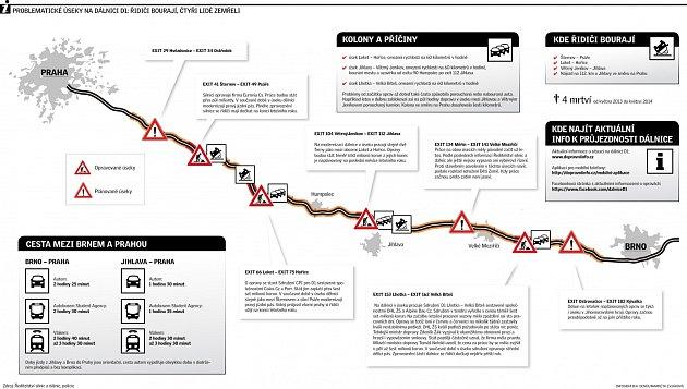 Dálnice. Infografika