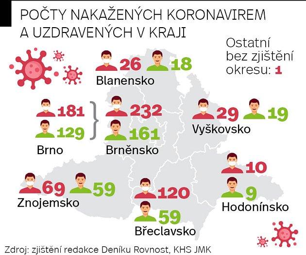 Počty nakažených koronavirem a uzdravených vJihomoravském kraji knedělnímu podvečeru desátého května.