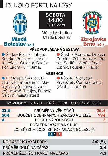 Grafika před utkáním Mladá Boleslav versus Zbrojovka Brno.