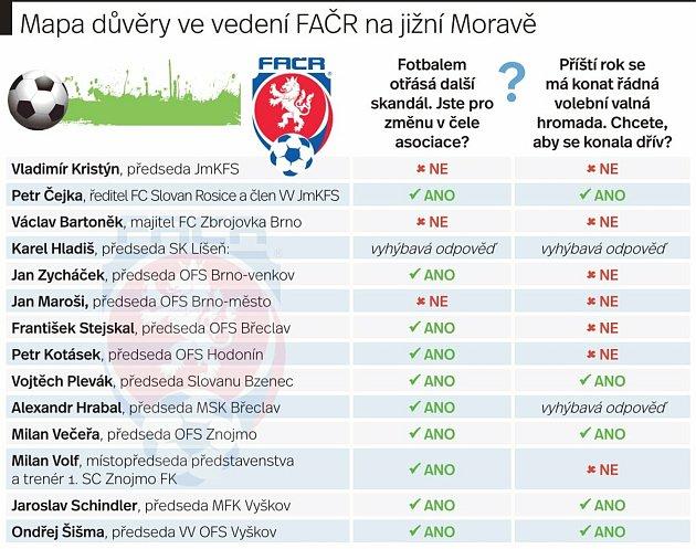 Anketa spředstaviteli jihomoravského fotbalu.