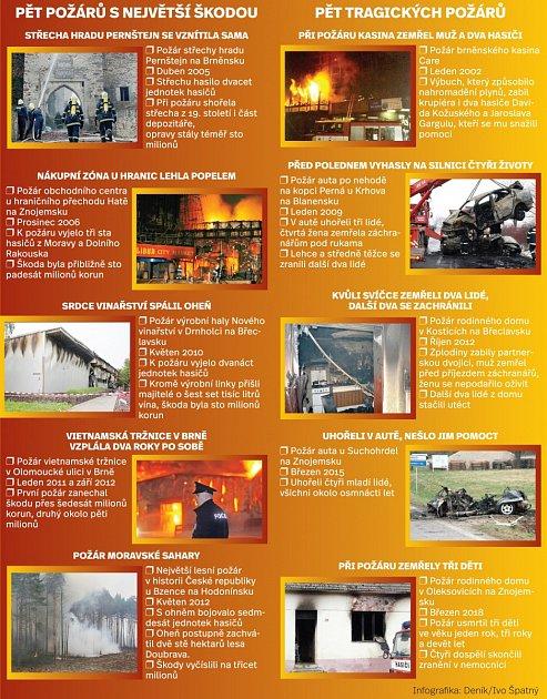 Požáry 2017na jižní Moravě. Infografika.