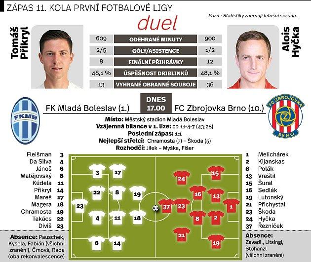Mladá Boleslav vs Zbrojovka.