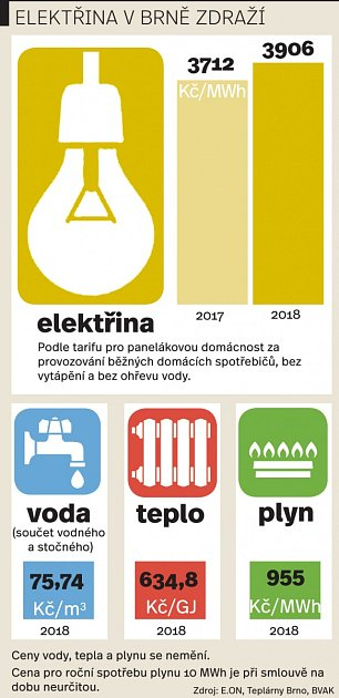 Elektřina vBrně podraží. Infografika.