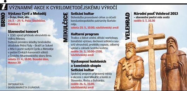 Akce kvýročí 1150let příchodu slovanských věrozvěstů Cyrila a Metoděje
