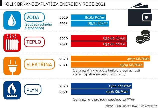 Kolik Brňané zaplatí za energie vroce 2021.
