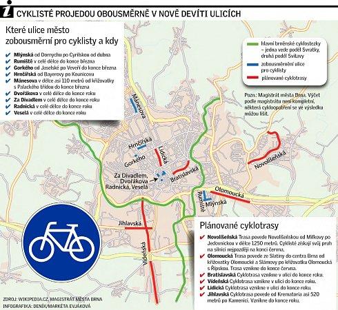 Cyklisté projedou obousměrně nově vdevíti ulicích.