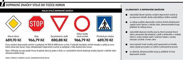 Dopravní značky. Infografika