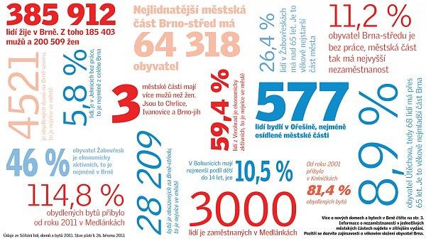 čísla byty infografika