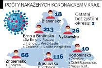 Mapa počtů nakažených koronavirem v kraji k nedělní osmnácté hodině.