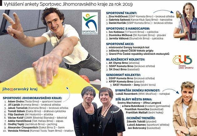 Výsledky ankety Sportovec Jihomoravského kraje 2019.
