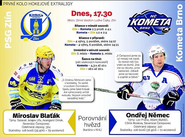 Infografika kzápasu Komety Brno a Zlína.