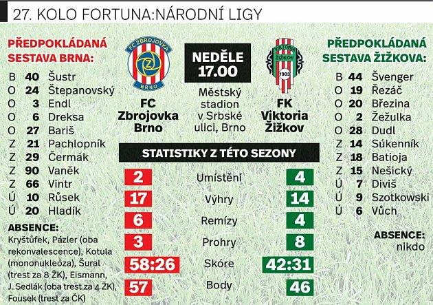 Grafika na utkání Zbrojovka Brno vs. Viktoria Žižkov