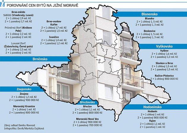 Porovnání cen bytů na Jižní Moravě.