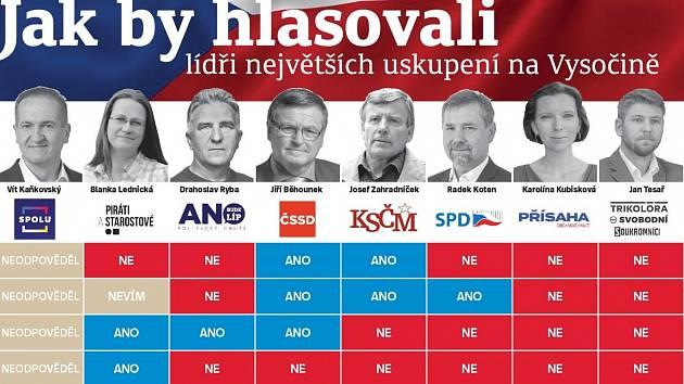 Deník oslovil lídry kandidátek na Vysočině. Takto odpovídali na důležité otázky.