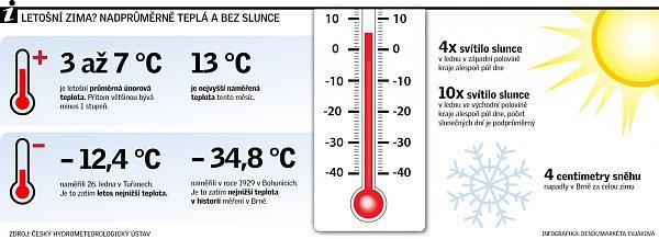 Letošní zima? Nadprůměrně teplá a bez slunce