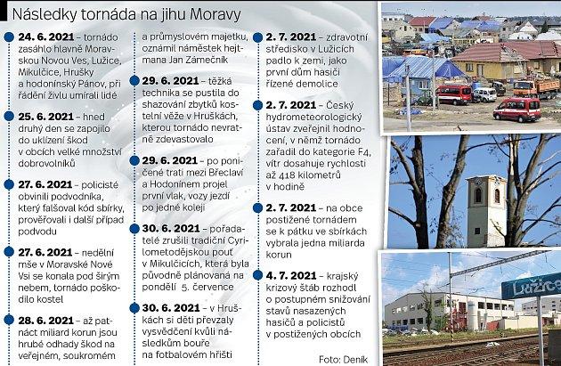 Čtrnáct dní uplynulo od řádění tornáda na Břeclavsku a Hodonínsku. Infografika: Deník/Markéta Evjáková