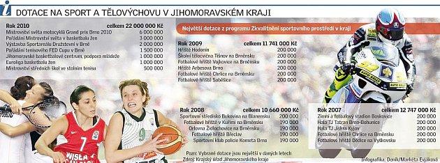 Dotace na sport a tělovýchovu vJMK.