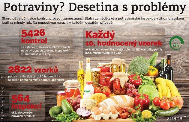 Kontroly potravinářské inspekce. Infografika.