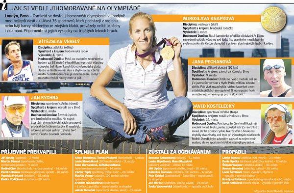 Jak si vedli Jihomoravané na olympiádě vLondýně?