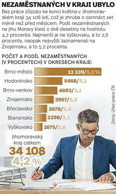 Nezaměstnaných vJihomoravském kraji ke konci května ubylo.